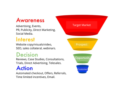 Design or fix your marketing funnel