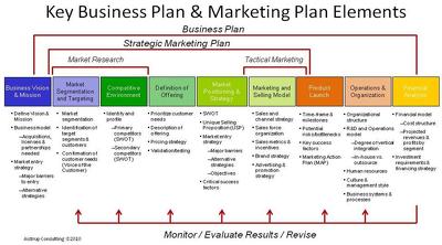 Create a six month strategic marketing plan