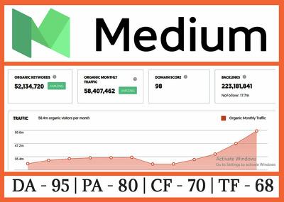Write and Publish Guest Post On Medium.com - DA95, PA-80