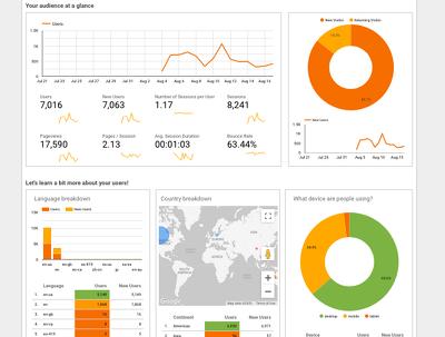 Create custom Report or Dashboards in Google Analytics