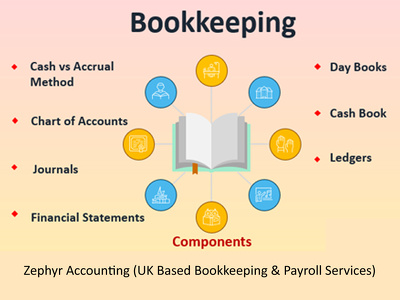 Help to clear bookkeeping backlog & implement accounting system