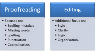 Proofread and edit 500 words for flow and quality readability