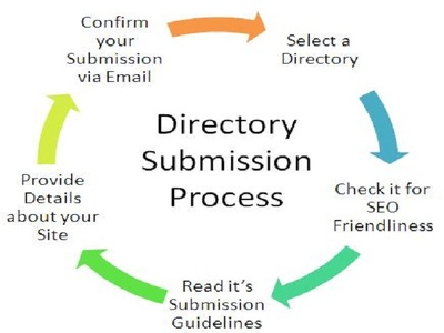 Submit your website on 50 High PA & DA Directory Submission Site