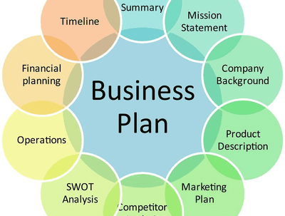 Prepare perfect business plan for your business/start-up