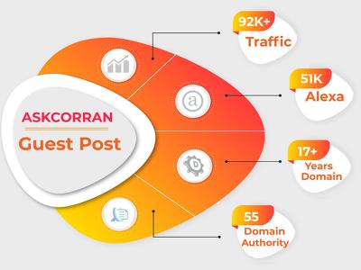 Publish A Guest Post on Askcorran.com, DA 55, Traffic 92K+