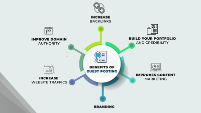 10 Guest Posting Links (Relevant, Do-follow & 30+ DA)