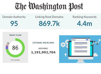 Guest post on Washington post .com DA95 TF86 SEO linkbuilding