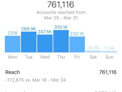 Manage your instagram account for a full month