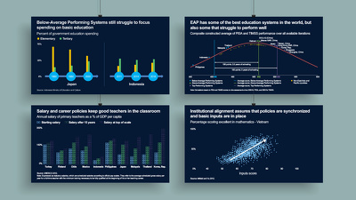 Design a mind-blowing infographic presentation