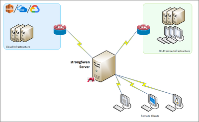 Configure an IPSec VPN Gateway server on Linux and strongSwan