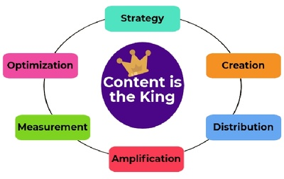 Write a 1000 word SEO optimized content for your blog/website