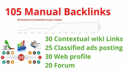 Wiki, classified ads posting, Web profile and Forum backlinks