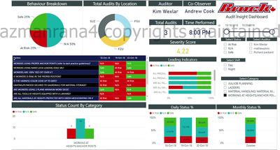 Create insightful power bi dashboard & report