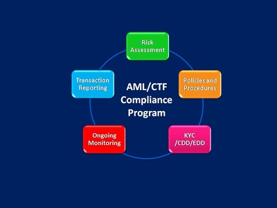 Create Risk Assessment  and AML/CTF Compliance program in 5 days