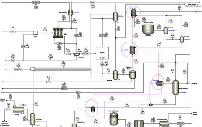 Design your chemical process using Aspen Plus