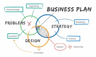 Comprehensive business plan, with financials and marketing