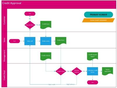 Design flow chart & diagram & Visio