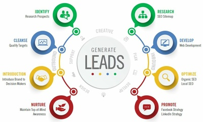 Do b2b leads generation, web research,contact list building