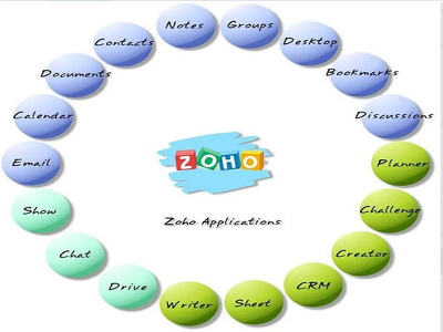 Set up and customize Zoho CRM..!!
