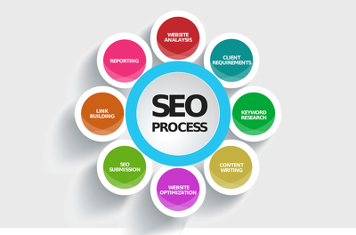 SEO Blogs & Articles 750 Words