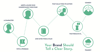 Clarify Your Business Messaging with The Storybrand Framework