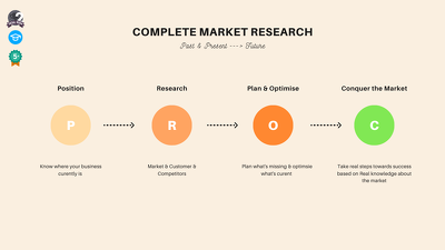 COMPLETE Market Research to conquer the market