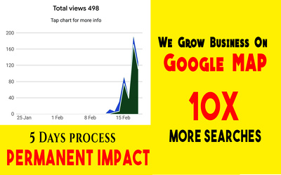 Uplift google my business in 5 days