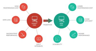 Do CRM data migration through API