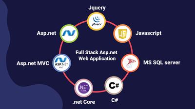 Develop Asp.net C# Web Application with MS SQL Server Backend