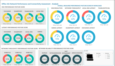 Microsoft 365 Network Performance Assessment
