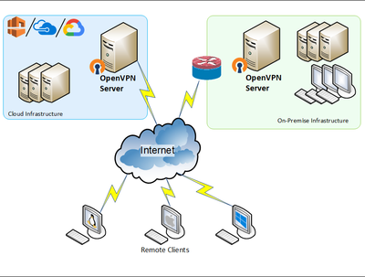 Set up a Remote Access VPN server on Windows/Linux and OpenVPN