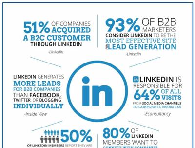 Boost your LinkedIn outreach