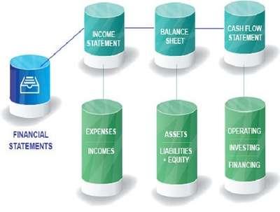 Prepare Financial Statements, Financial Reports
